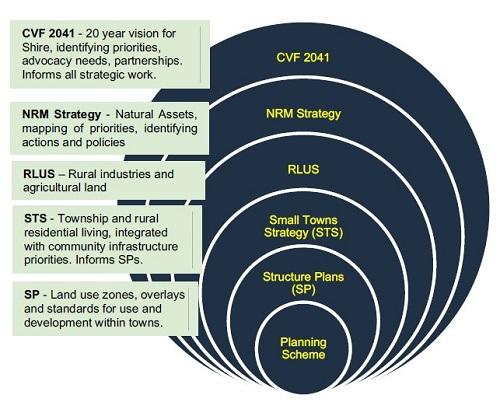 RLUS Diagram